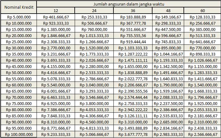 Rumus Perhitungan Kredit Karyawan UGM